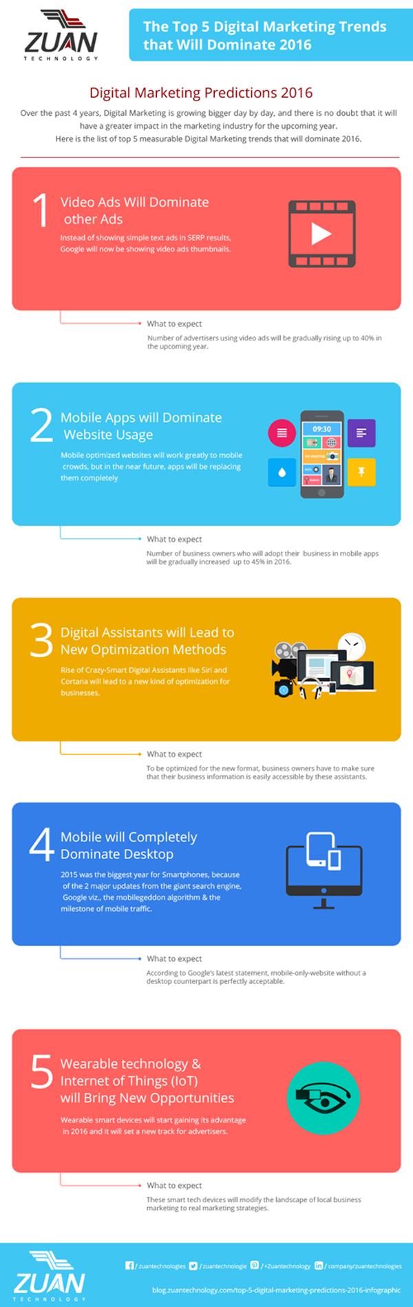 Top 5 Digital marketing predictions for 2016 infographic