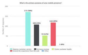 mobile app increase sales